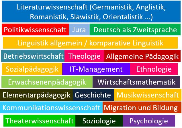 TextPassagen - Fachbereiche
